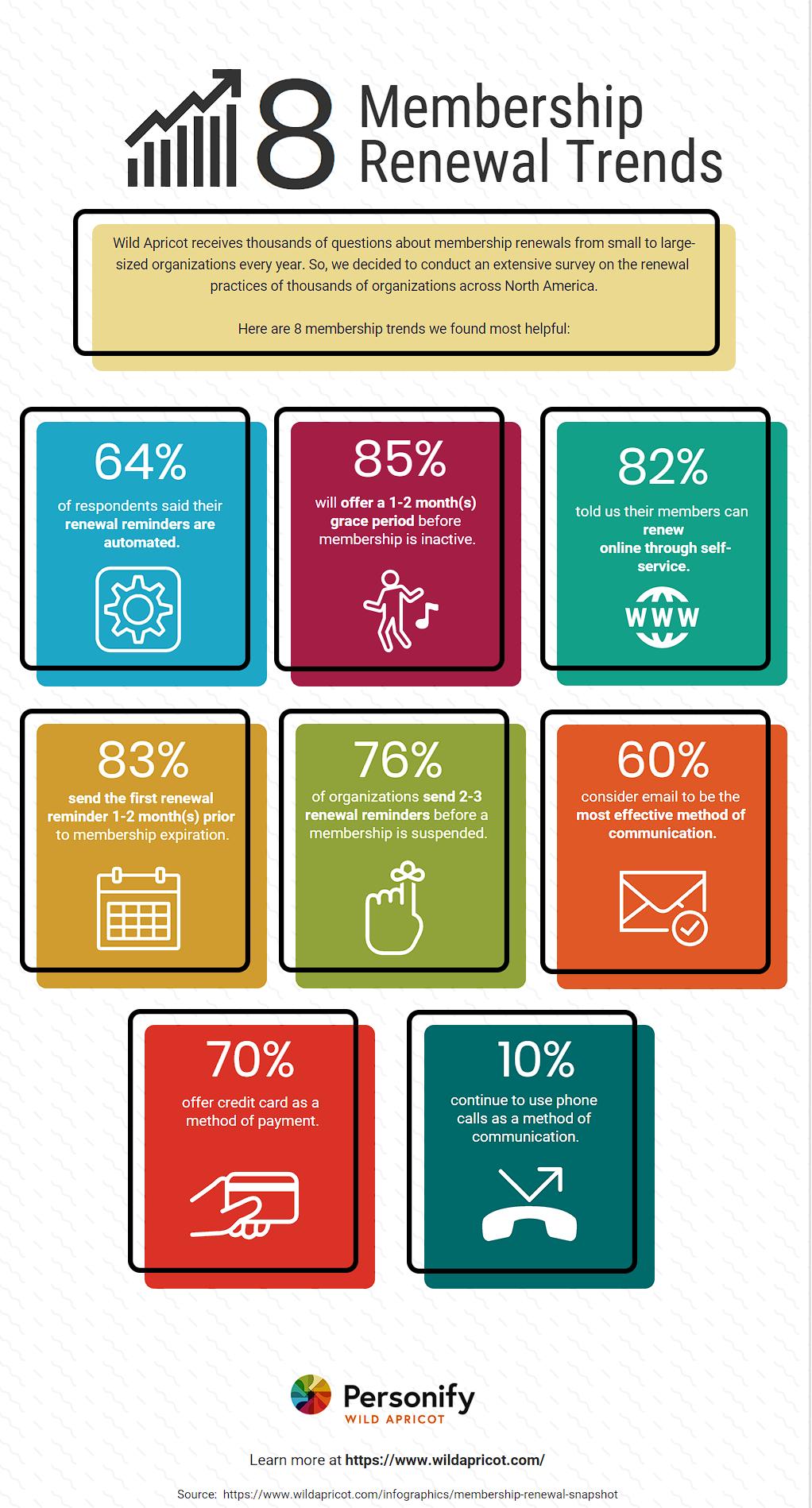 Membership Renewal Snapshot -- An Infographic