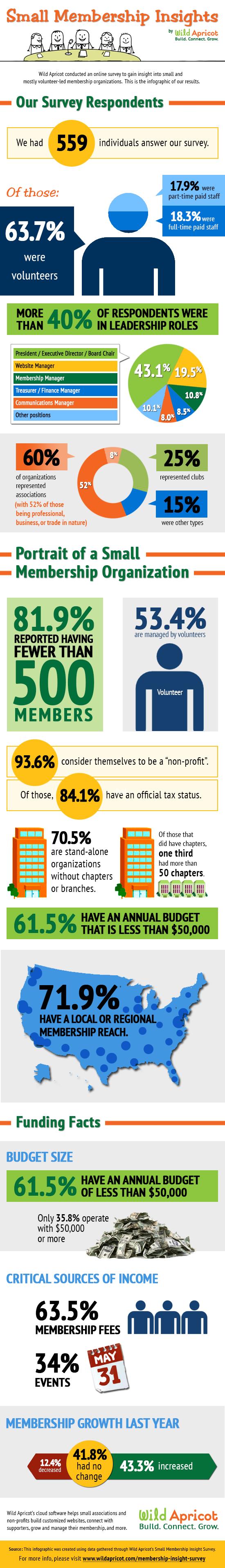 Small Membership Insights - Full Results