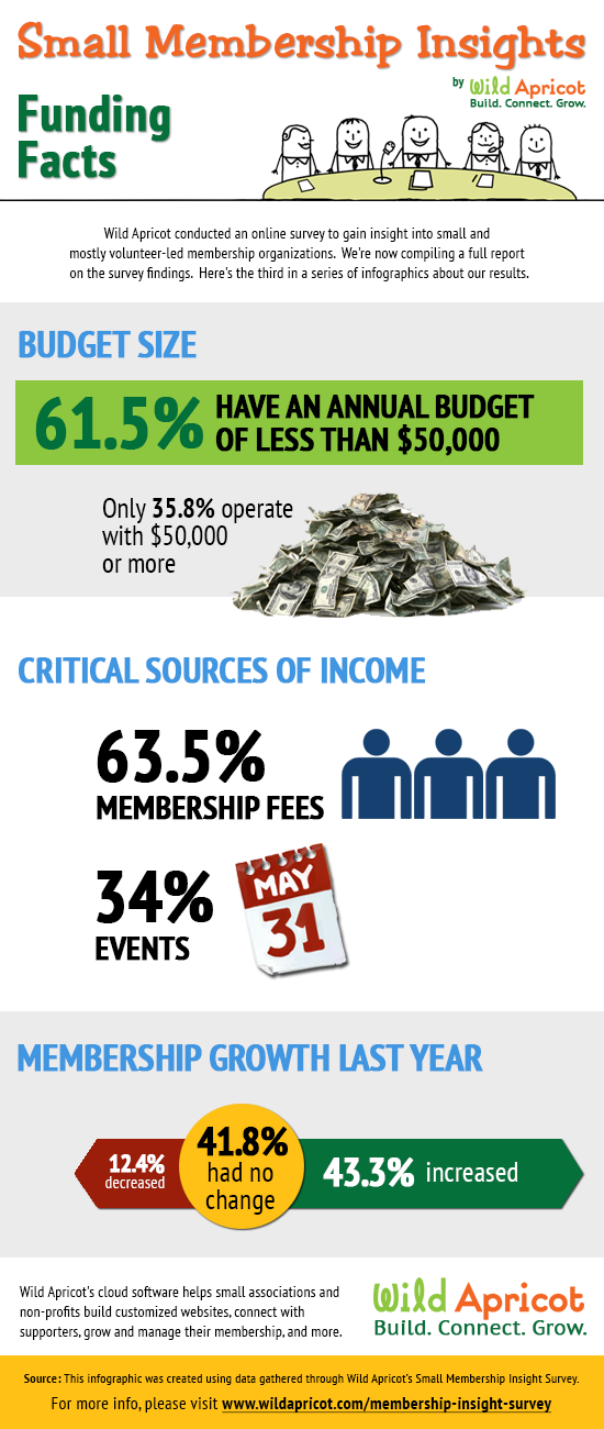 Small Membership Insights - Funding Facts
