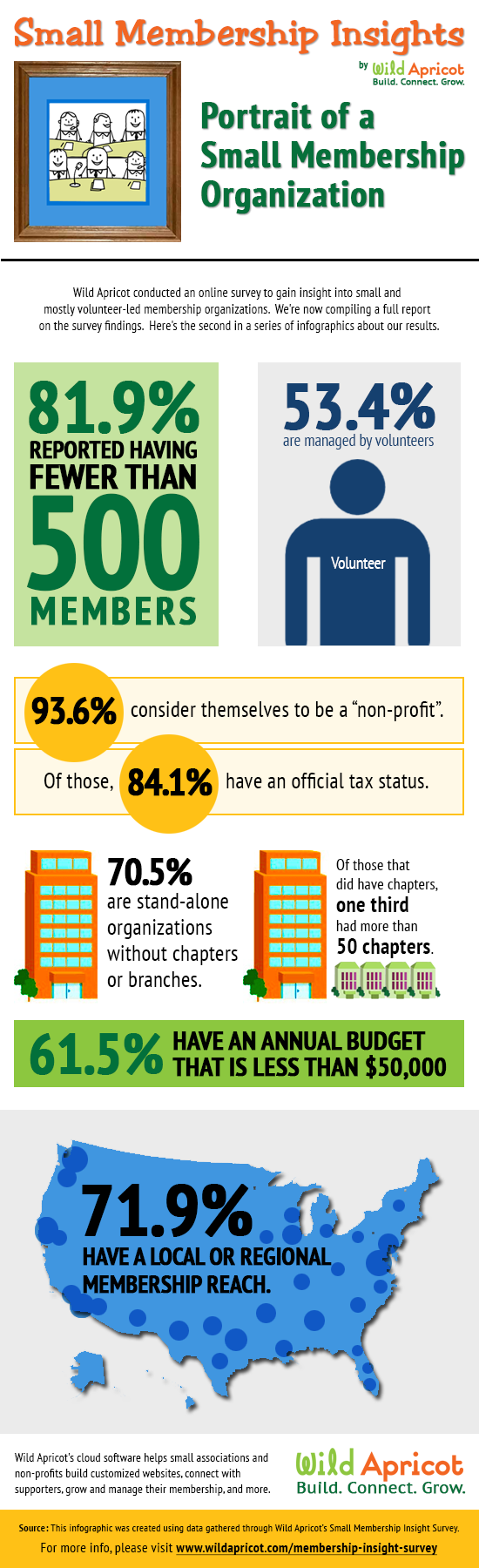 Small Membership Insights - Portrait of a Small Membership Organization