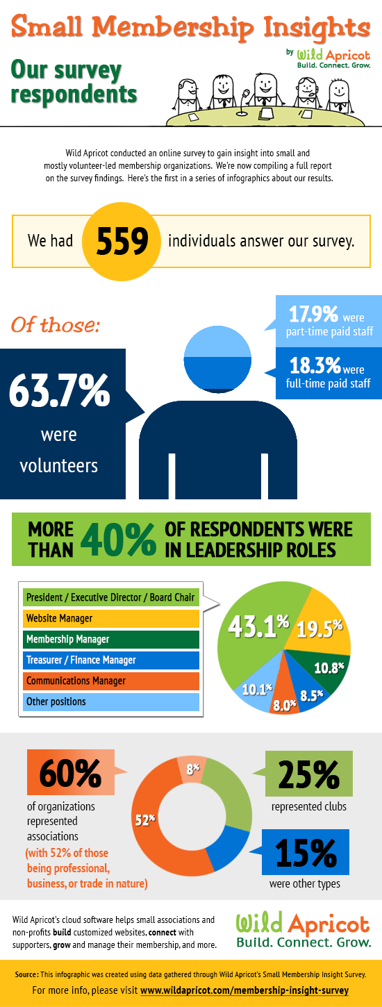 Small Membership Insights - Our Survey Respondents