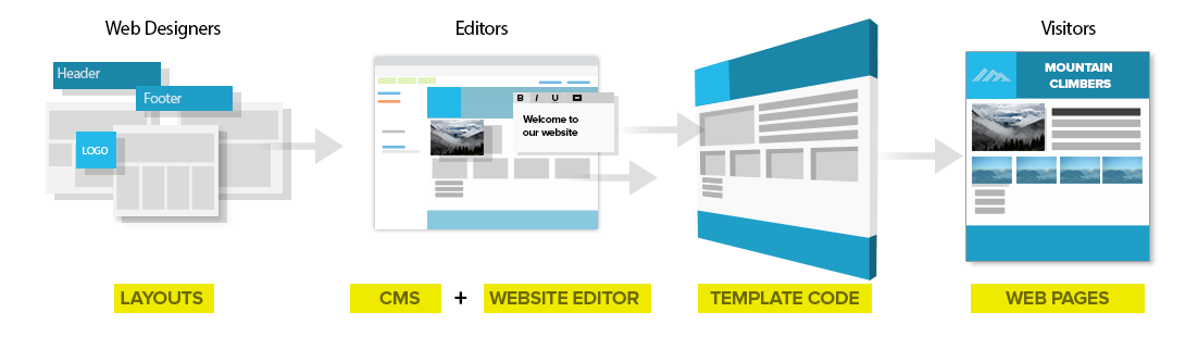 database website builder