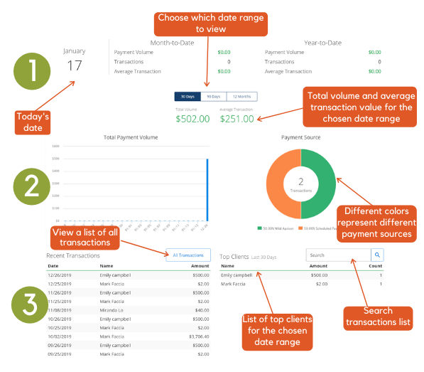 Affinipay dashboard infographic