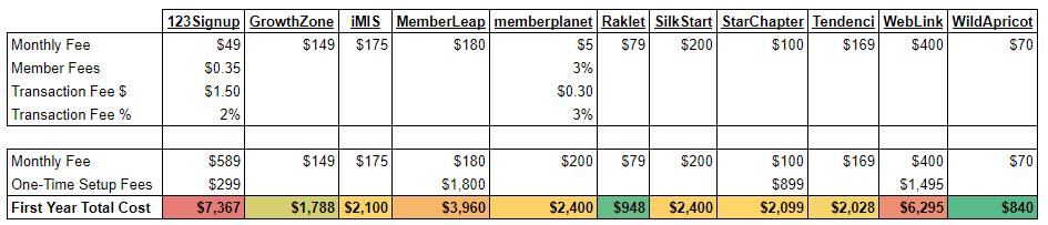 Association Management Software Price Comparison