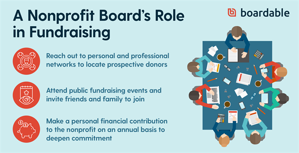 Nonprofit Boards-7 Key Responsibilities for Good Governance