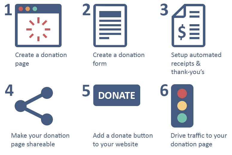 how to create a donation website for free