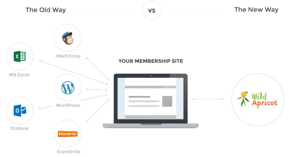 Free Membership Management Software