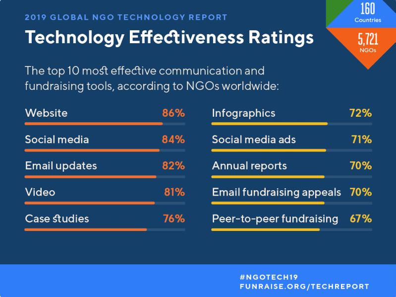 Global NGO Technology Report