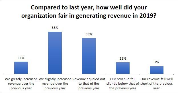 Graph 1 (revenue growth)
