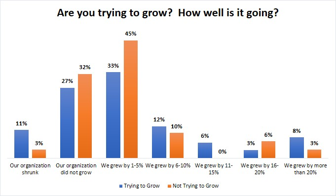 Graph 2 (growth by effort)