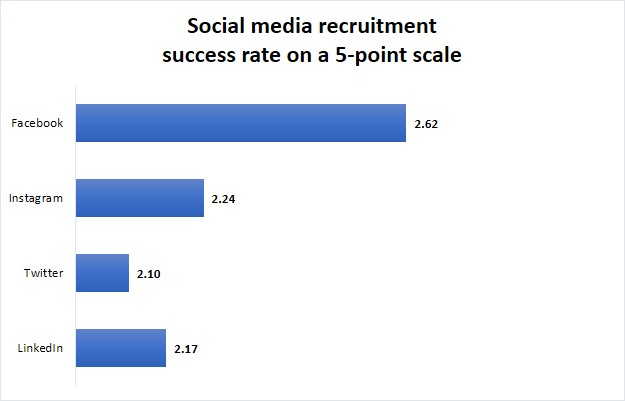 Graph 3 (social media success)