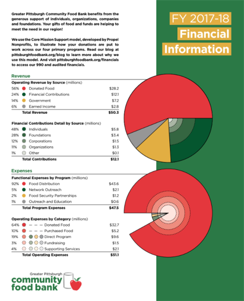 Greater Pittsburgh Community Food Bank financial info for annual report