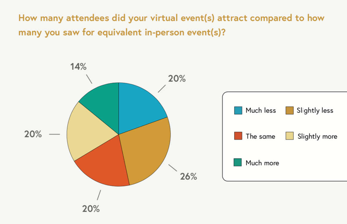 how many attendees are there at virtual events