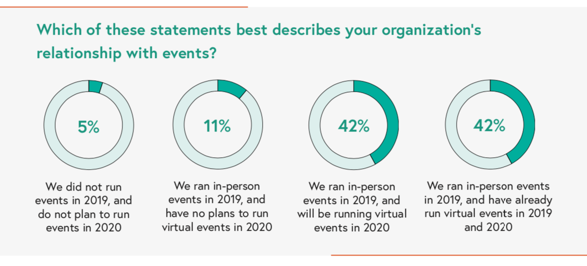 how many virtual events are being run