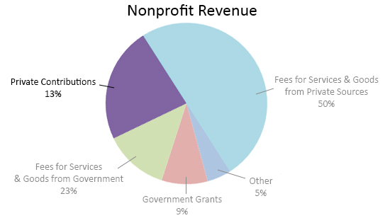how to start a nonprofit revenue 3