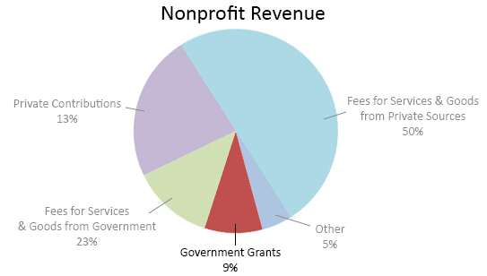 how to start a nonprofit revenue 4