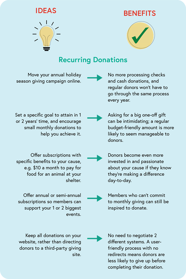 ideas for recurring donations