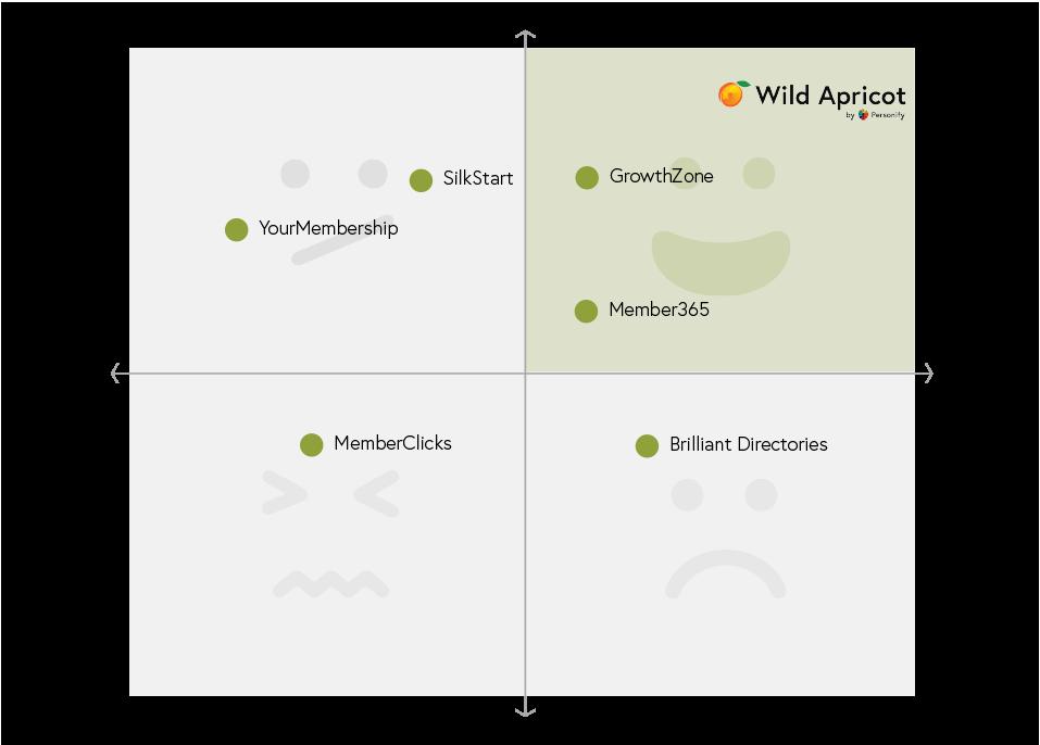 Wild Apricot competitor - quadrant chart