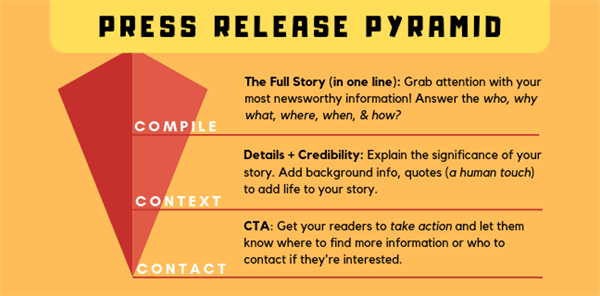 Inverted-Pyramid-Press-Release