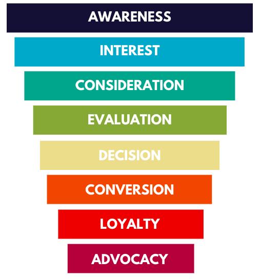 marketing funnel 2