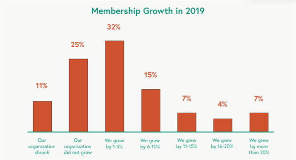 membership growth in 2019 survey graph