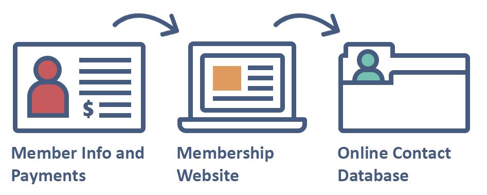 Membership Website Payments