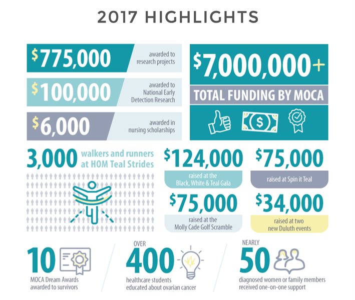 MOCA stats in nonprofit annual report
