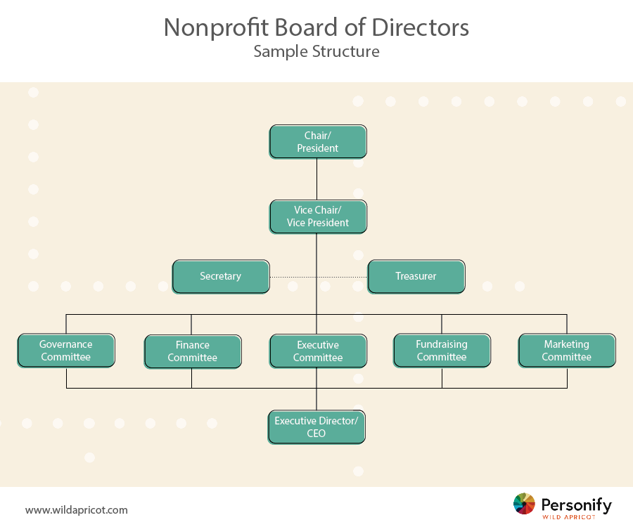 nonprofit board chart
