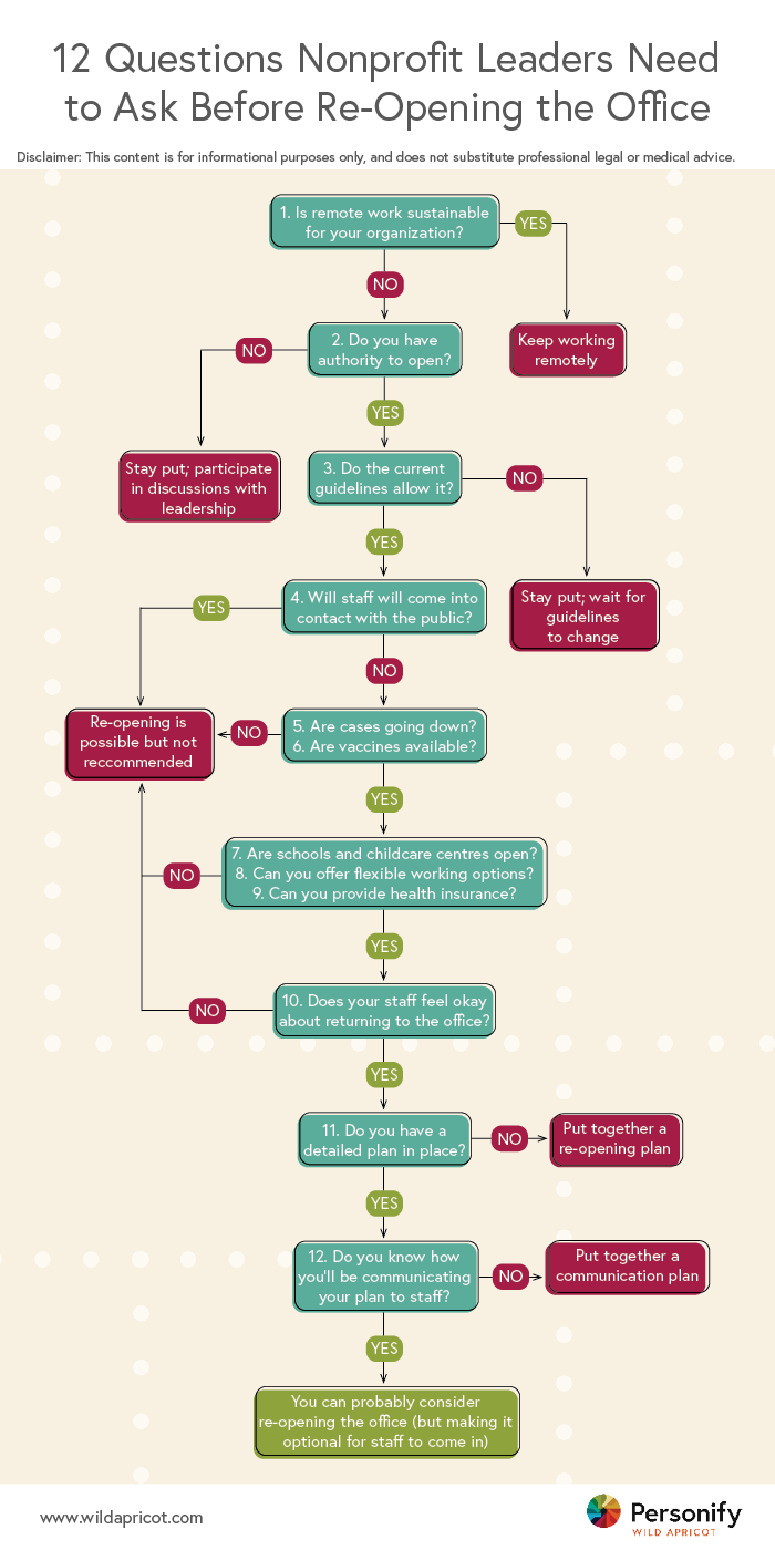 Re-opening the office flowchart