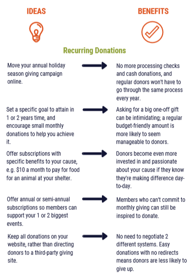 Recurring donations benefits infographic 2