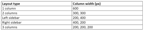 Table of column widths email editor