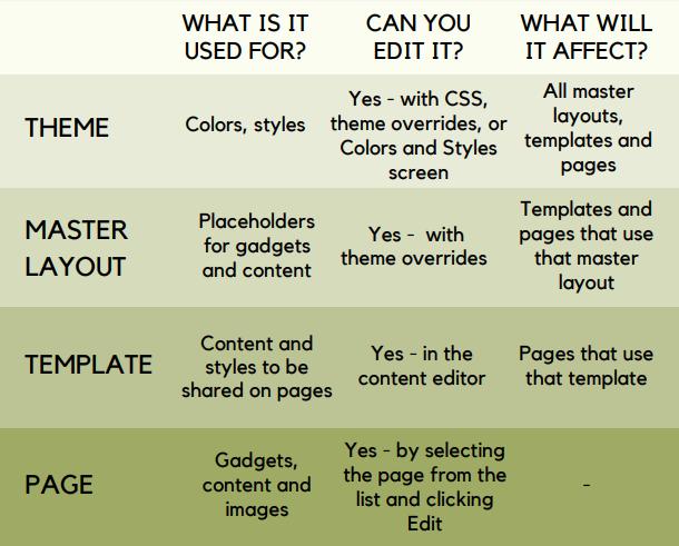 Template comparison table