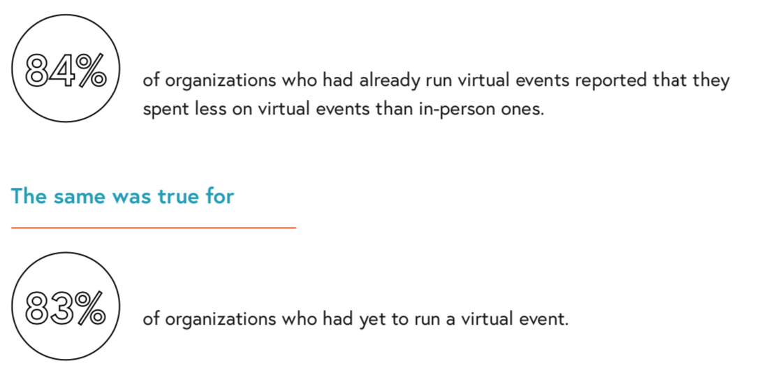 virtual event ROI stats
