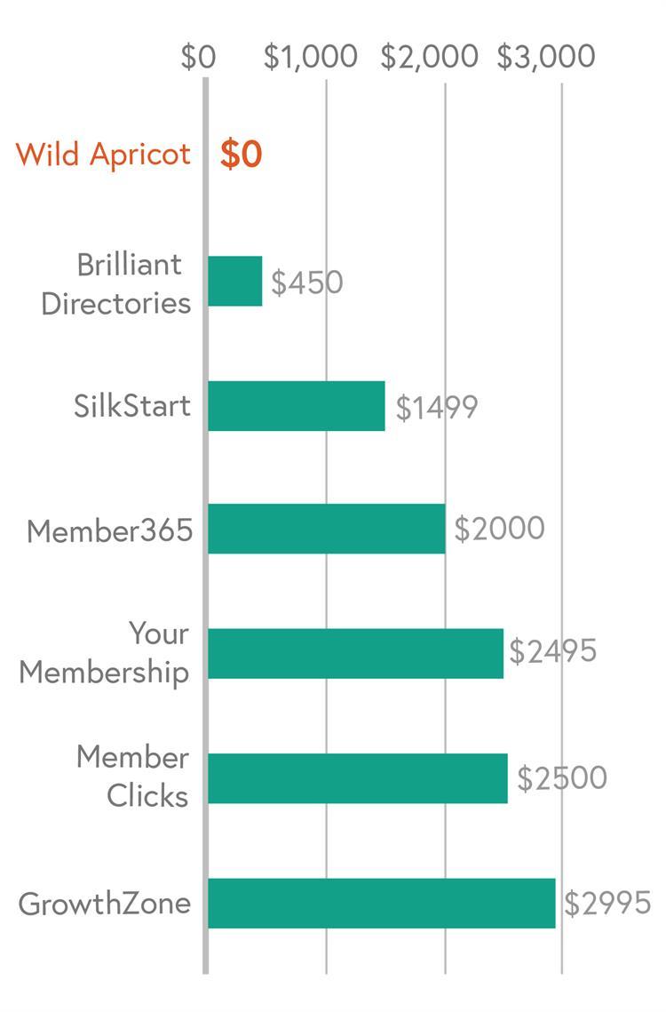 WA vs Competitors set up cost chart - mobile