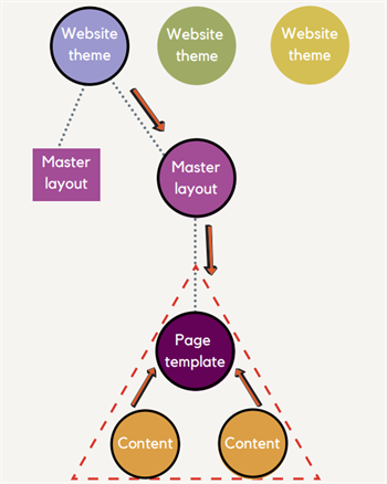 Website template - change theme