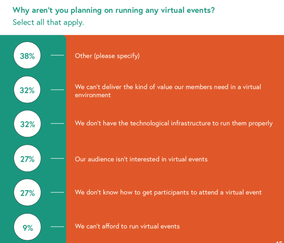 why aren't organizations running virtual events