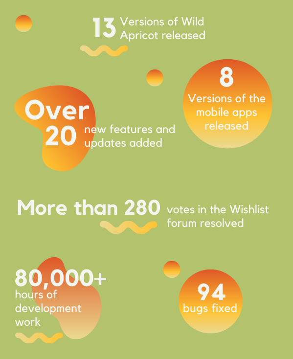 Wild Apricot by numbers infographic