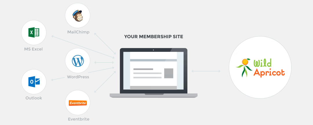 Website Builders for Membership Organizations