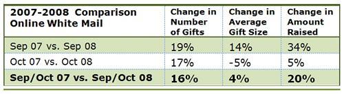 online fundraising statistics