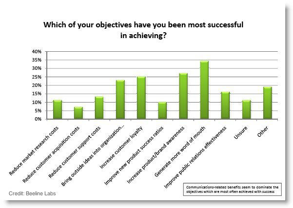successful online community objectives