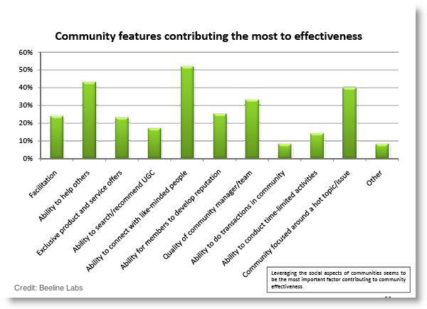 successful online community features