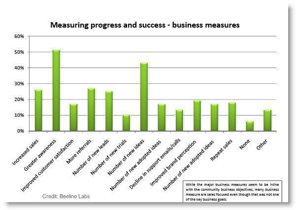 online community success metrics