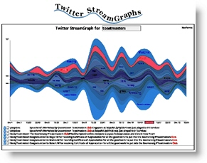 Twitter StreamGraphs website screenshot