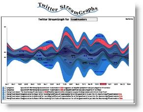 Twitter StreamGraphs website screenshot