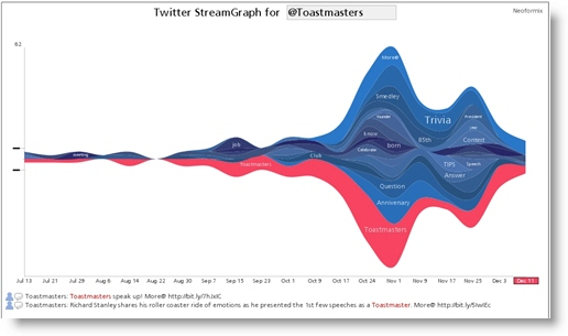 Twitter StreamGraph for @Toastmasters