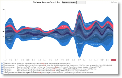 Twitter StreamGraph for keyword Toastmasters