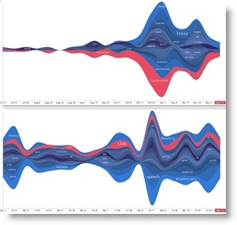 two Twitter StreamGraphs