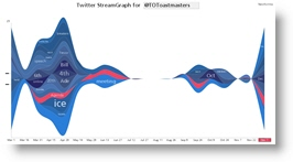Twitter StreamGraph for @TOToastmasters
