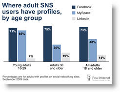 graph - social  