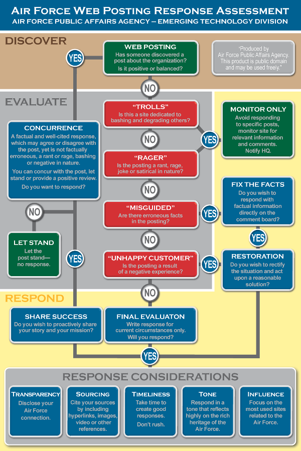 US Air Force Web Posting Response Assessment